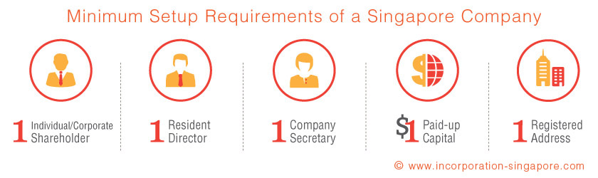 Minimum Setup Requirements of a Singapore Company